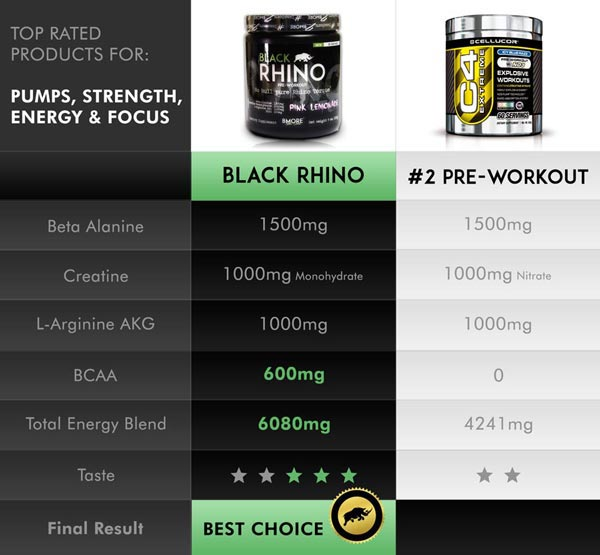Black Rhino vs C4 Cellucor - Jacaré Suplementos
