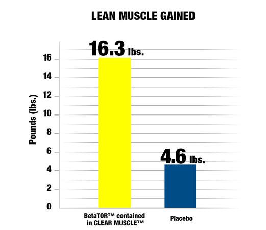 Clear Muscle funciona