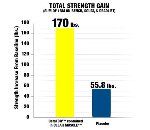 Força com Clear Muscle